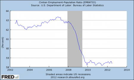 Employment Population Ratio 2012 450x270 77 Percent Of All Americans Live Paycheck To Paycheck At Least Part Of The Time