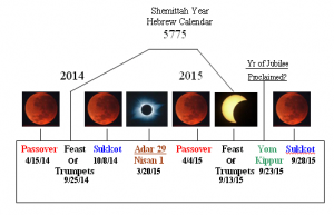 Blood Red Moon Chart 300x193 Blood Red Moon Chart