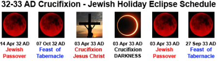 Crucifixion And Blood Red Moons