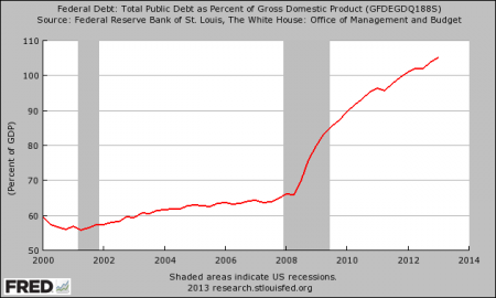 National Debt As A Percentage Of GDP 450x270 The Greatest Debt Crisis The World Has Ever Seen Is Coming