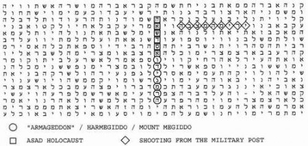 Syria War Bible Code