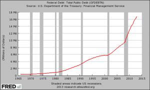 U.S. National Debt 2013