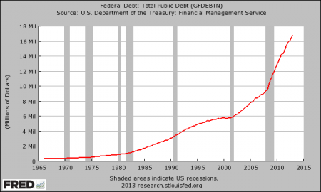U.S. National Debt 2013